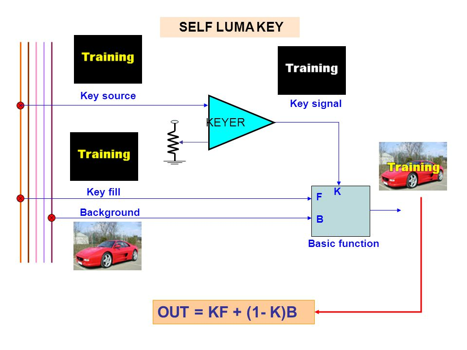 OUT = KF + (1- K)B SELF LUMA KEY KEYER Key source Key signal Key fill