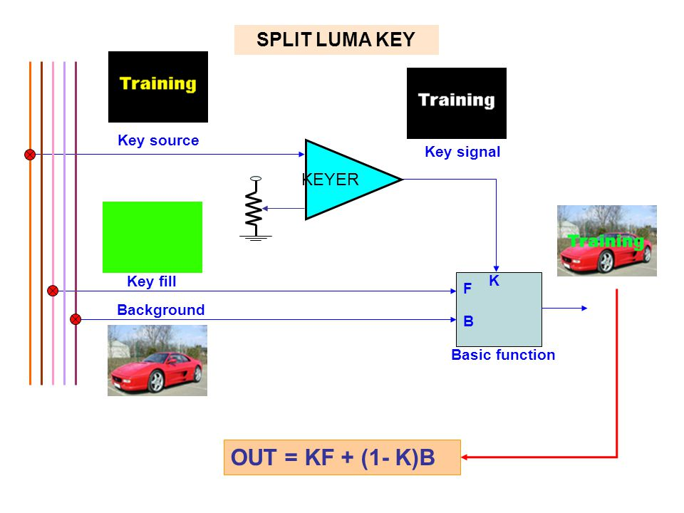 OUT = KF + (1- K)B SPLIT LUMA KEY KEYER Key source Key signal Key fill