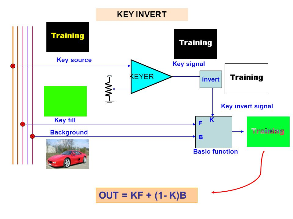 OUT = KF + (1- K)B KEY INVERT KEYER Key source Key signal invert