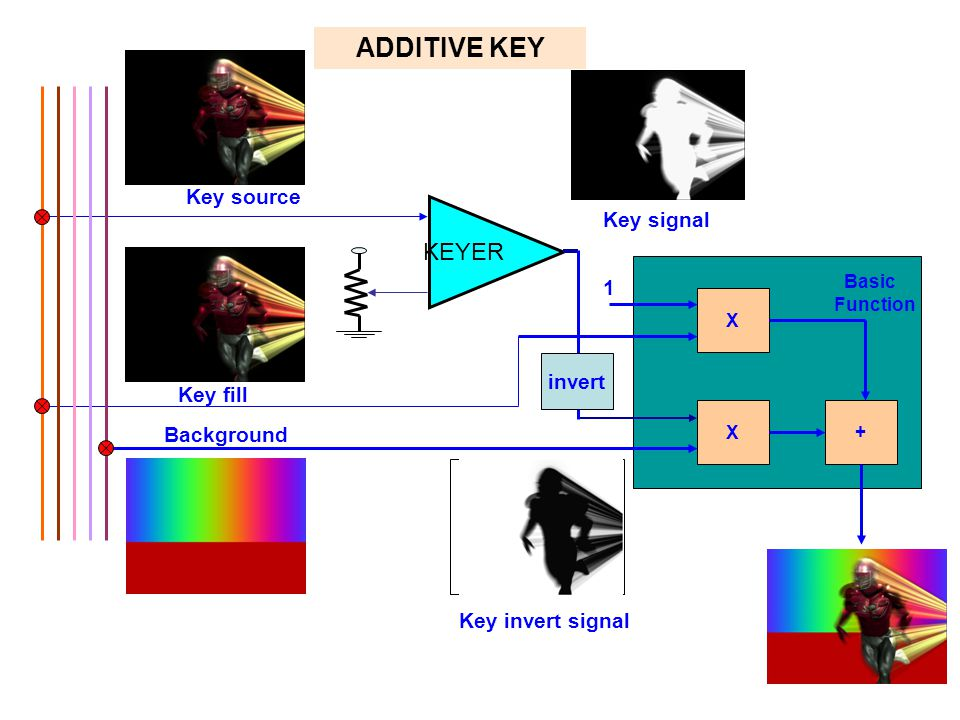 ADDITIVE KEY KEYER Key source Key signal 1 invert Key fill Background