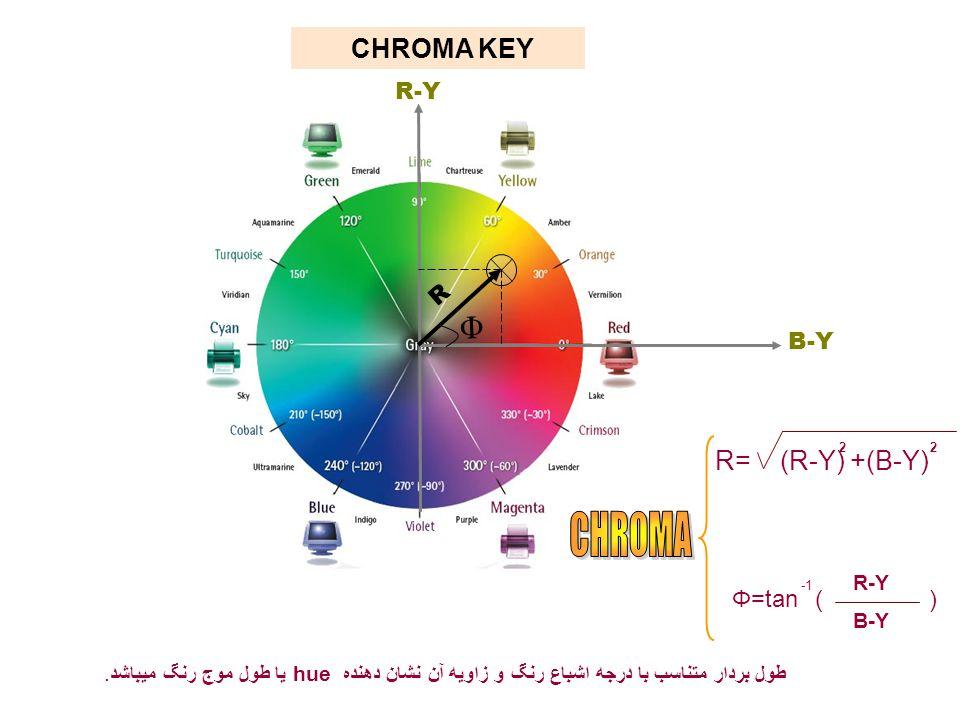 CHROMA Φ CHROMA KEY R= (R-Y) +(B-Y) R-Y R B-Y Φ=tan ) ( R-Y B-Y