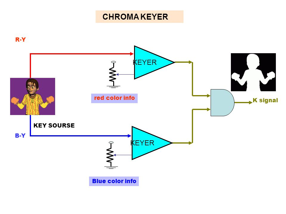 CHROMA KEYER KEYER KEYER R-Y R-Y red color info K signal KEY SOURSE