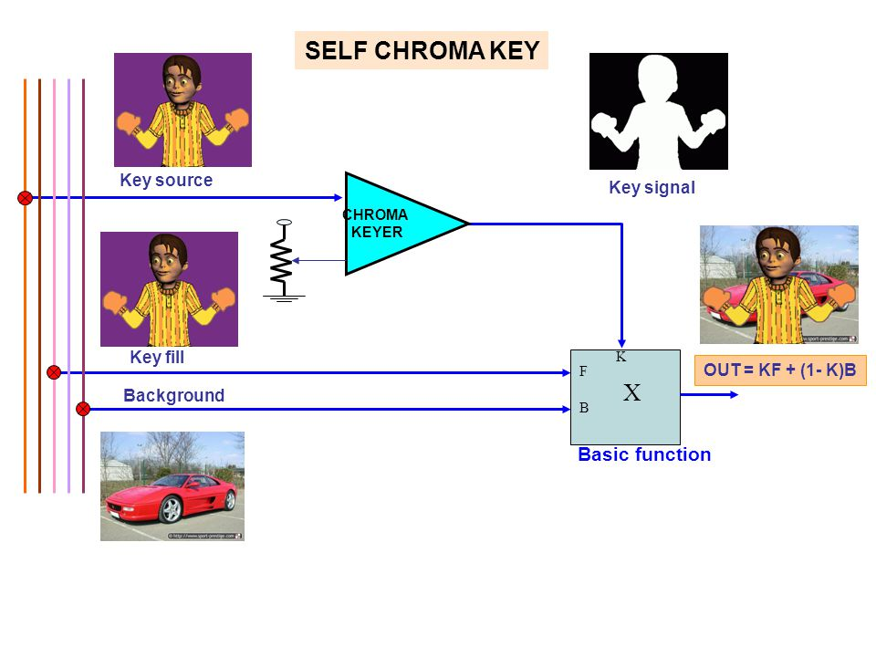 SELF CHROMA KEY X Basic function Key source Key signal Key fill