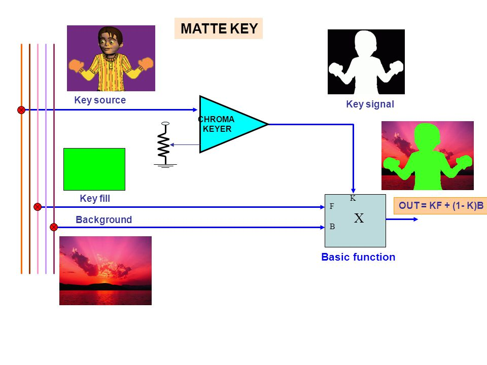 MATTE KEY X Basic function Key source Key signal Key fill