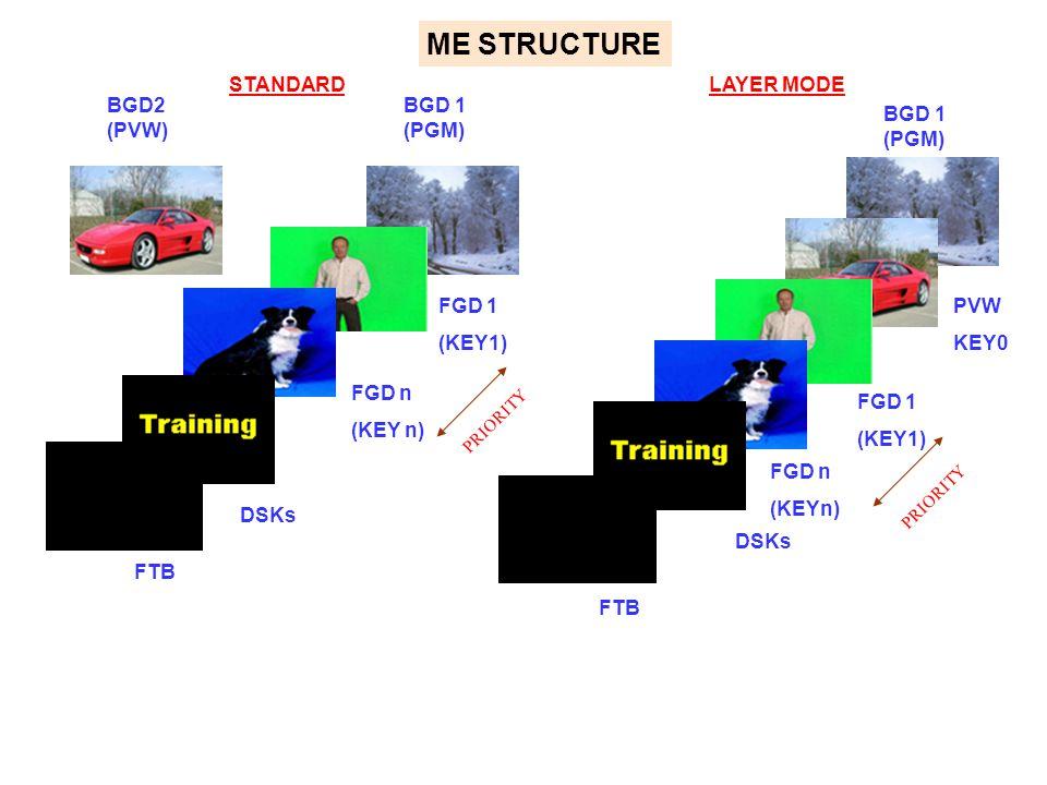 ME STRUCTURE STANDARD LAYER MODE BGD2 (PVW) BGD 1 (PGM) BGD 1 (PGM)