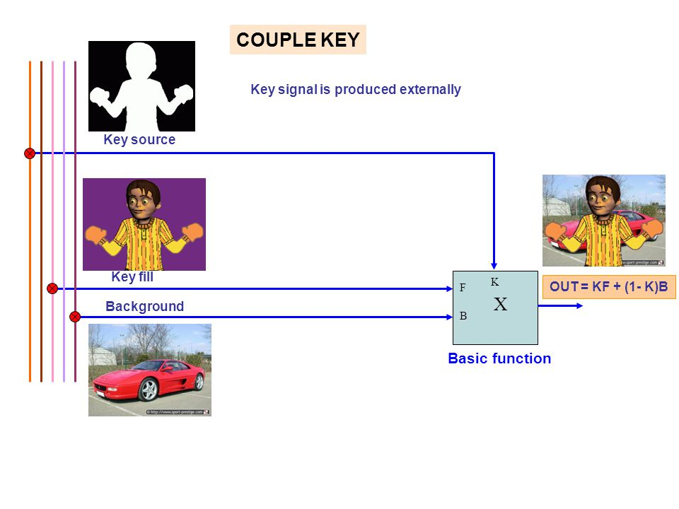 COUPLE KEY X Basic function Key signal is produced externally