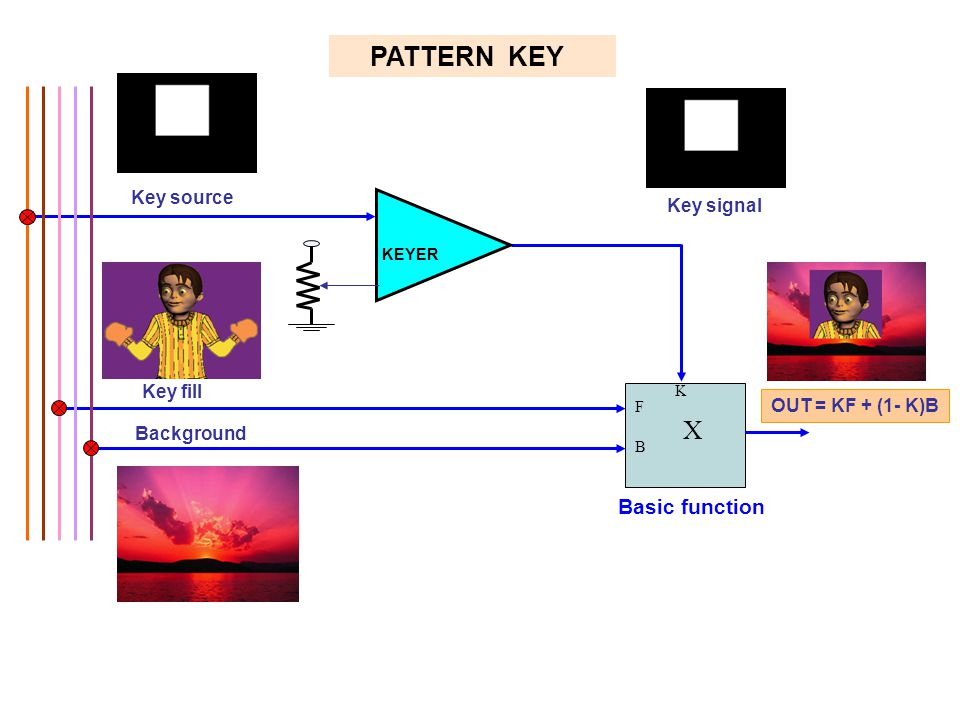 PATTERN KEY X Basic function Key source Key signal Key fill