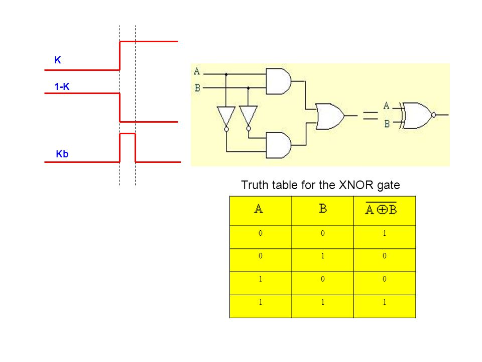 Truth table for the XNOR gate