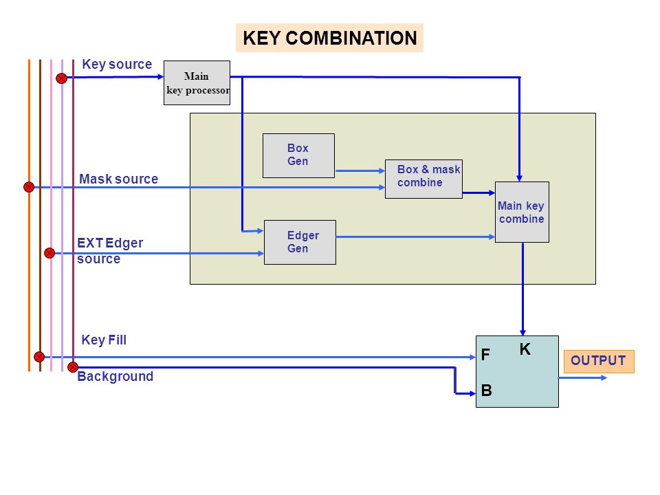 KEY COMBINATION K F B Key source Mask source EXT Edger source Key Fill