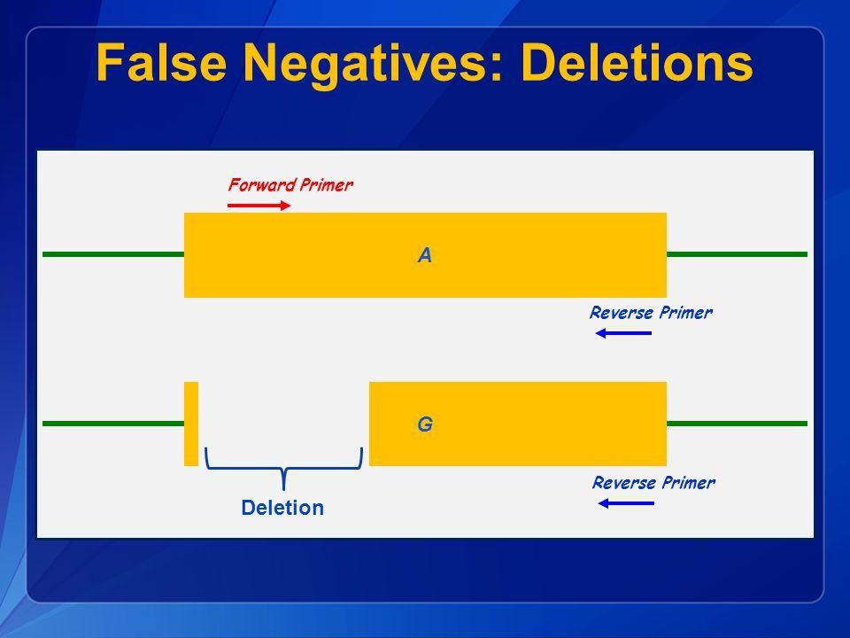 False Negatives: Deletions