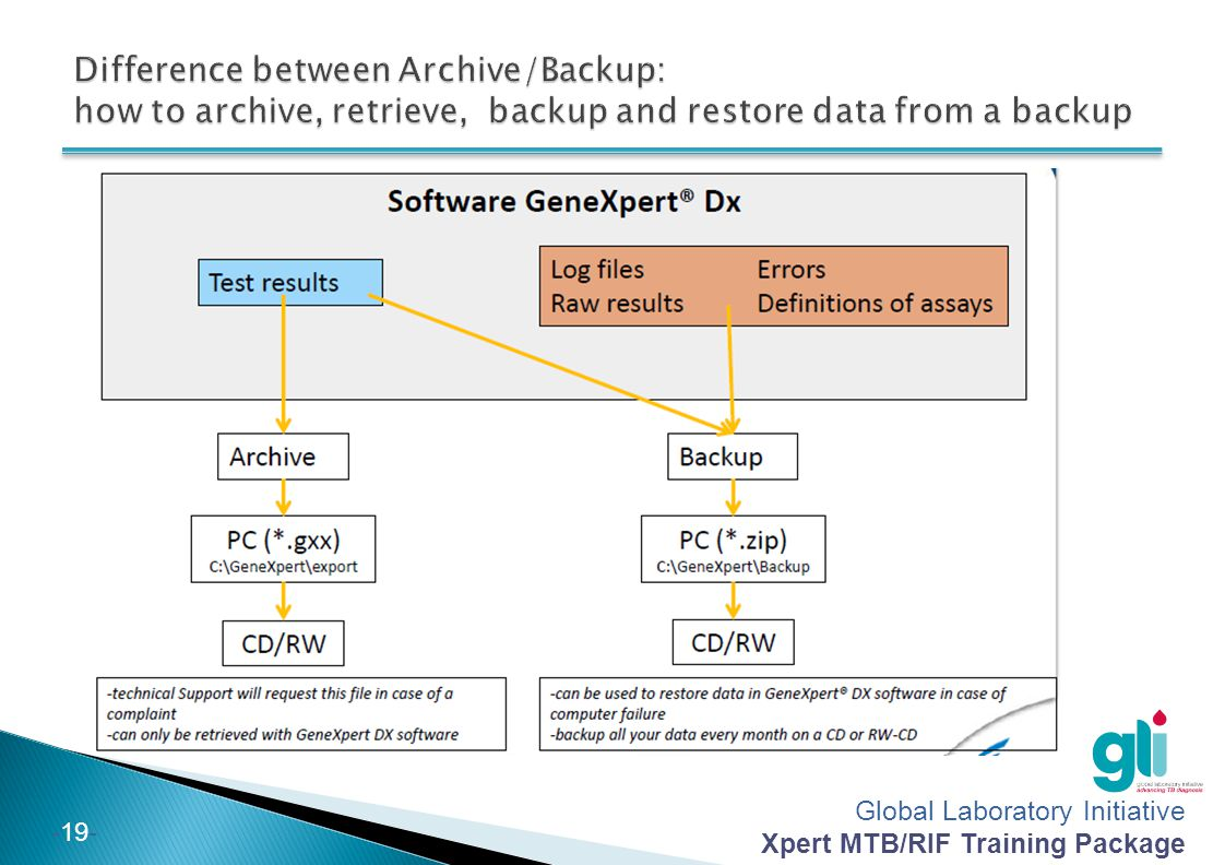 Difference between Archive/Backup: how to archive, retrieve, backup and restore data from a backup