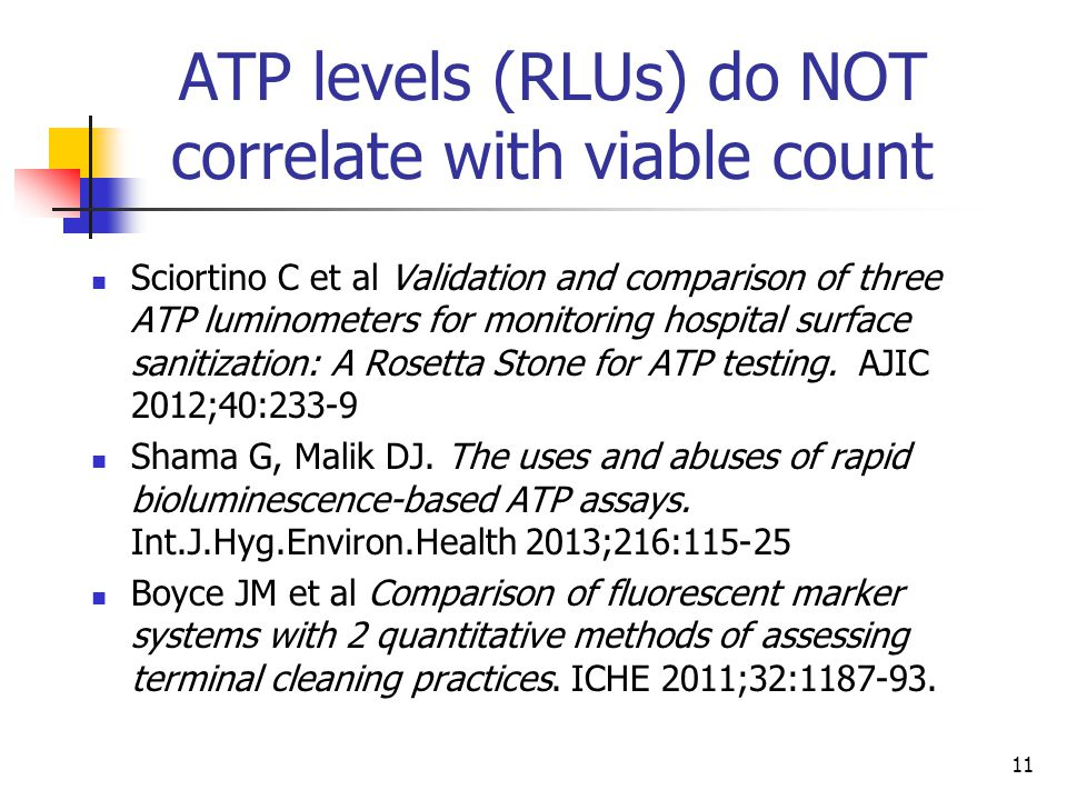 ATP levels (RLUs) do NOT correlate with viable count
