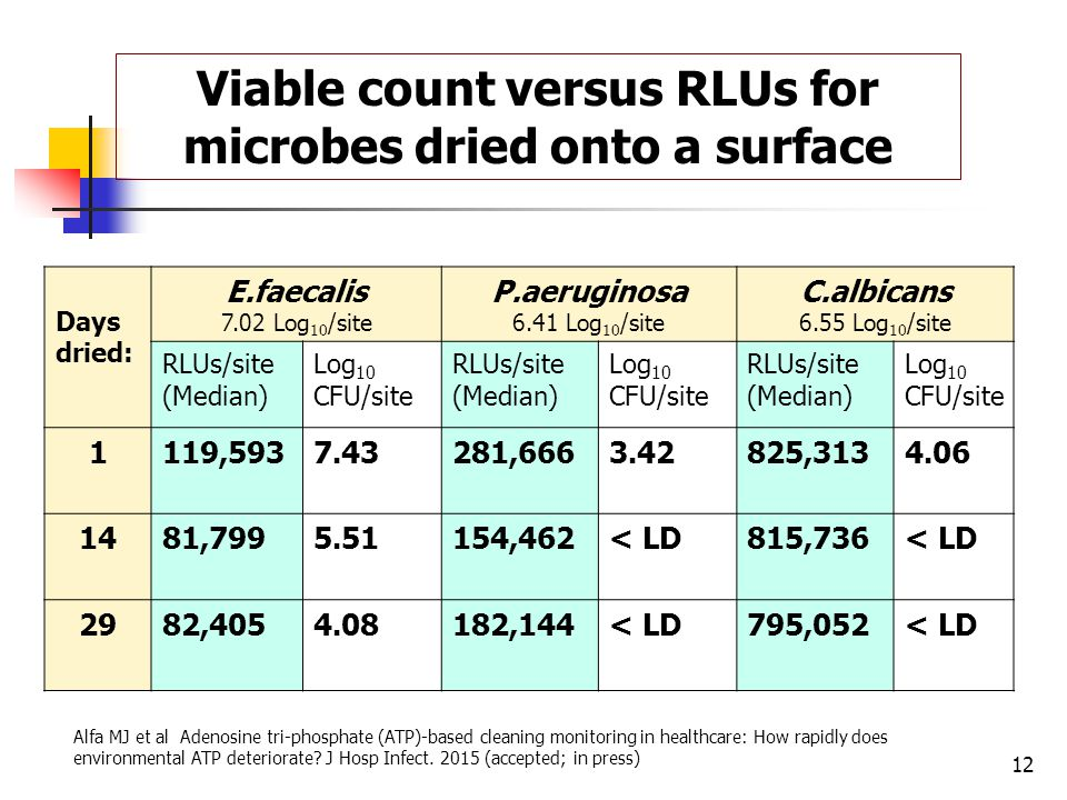 Viable count versus RLUs for microbes dried onto a surface