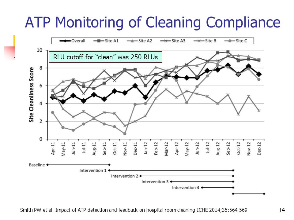 ATP Monitoring of Cleaning Compliance