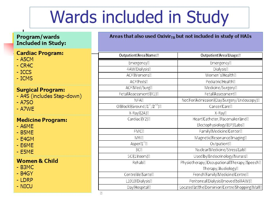 Wards included in Study