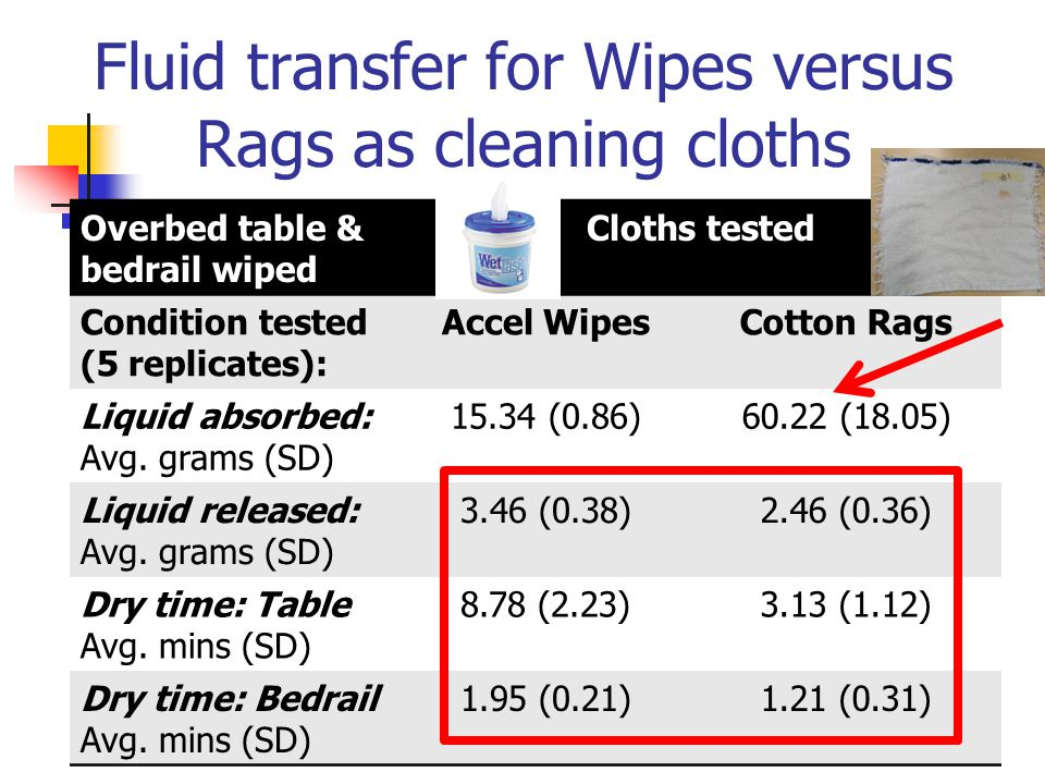 Fluid transfer for Wipes versus Rags as cleaning cloths
