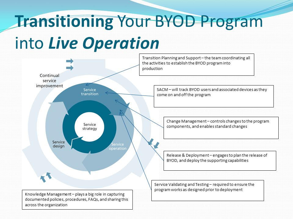Transitioning Your BYOD Program into Live Operation