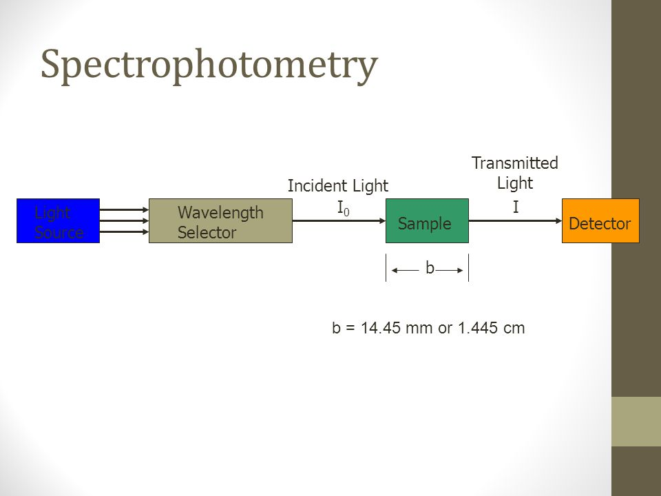 Spectrophotometry Transmitted Light Incident Light I0 I Light Source