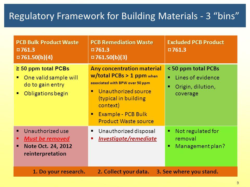 Regulatory Framework for Building Materials - 3 bins