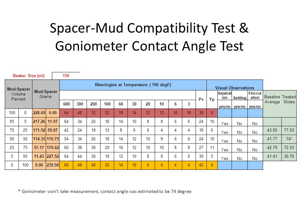 Spacer-Mud Compatibility Test & Goniometer Contact Angle Test