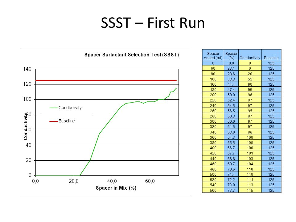 SSST – First Run Spacer Added (ml) Spacer (%) Conductivity Baseline