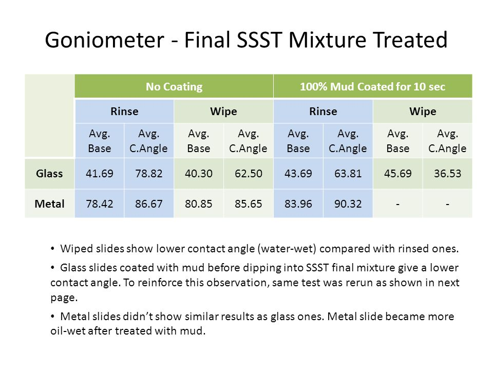 Goniometer - Final SSST Mixture Treated