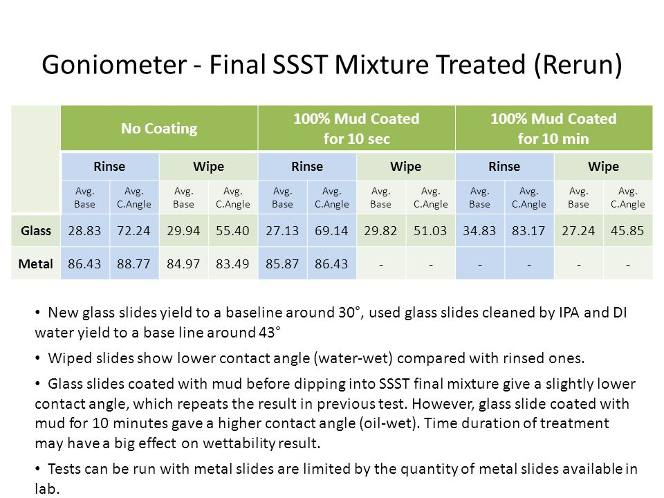 Goniometer - Final SSST Mixture Treated (Rerun)