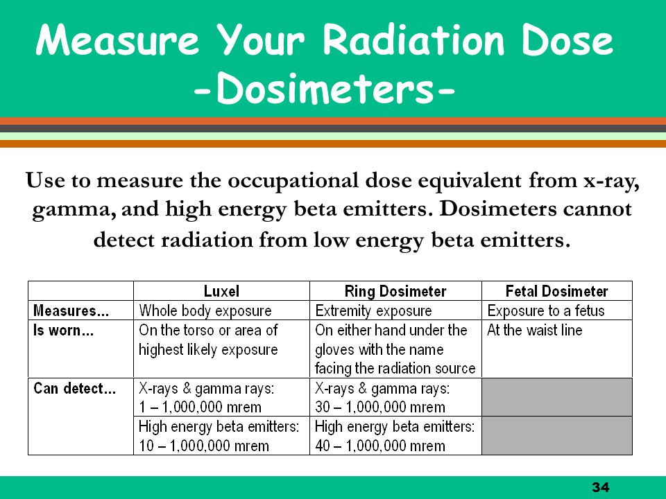 Measure Your Radiation Dose -Dosimeters-