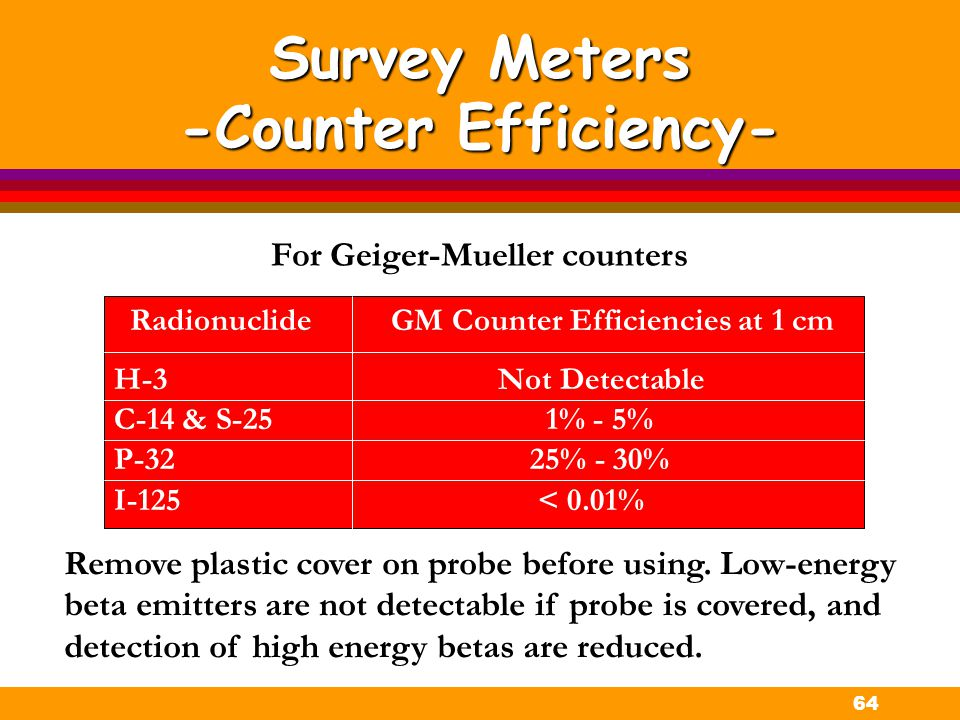 Survey Meters -Counter Efficiency-