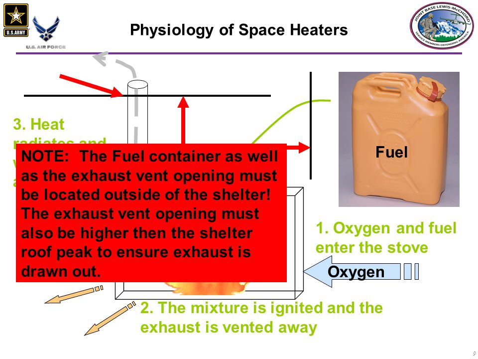 Physiology of Space Heaters