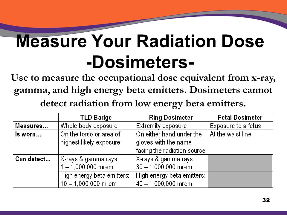 Measure Your Radiation Dose -Dosimeters-