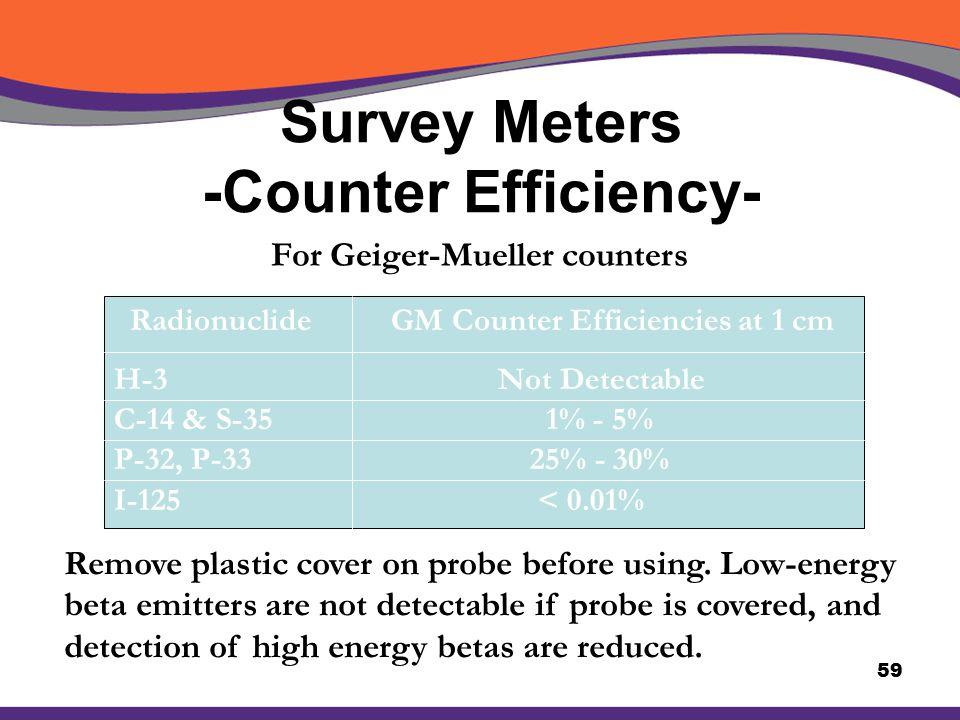 Survey Meters -Counter Efficiency-