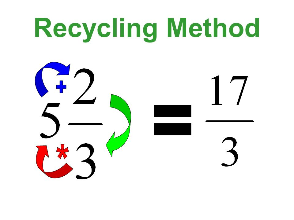 Recycling Method + = *