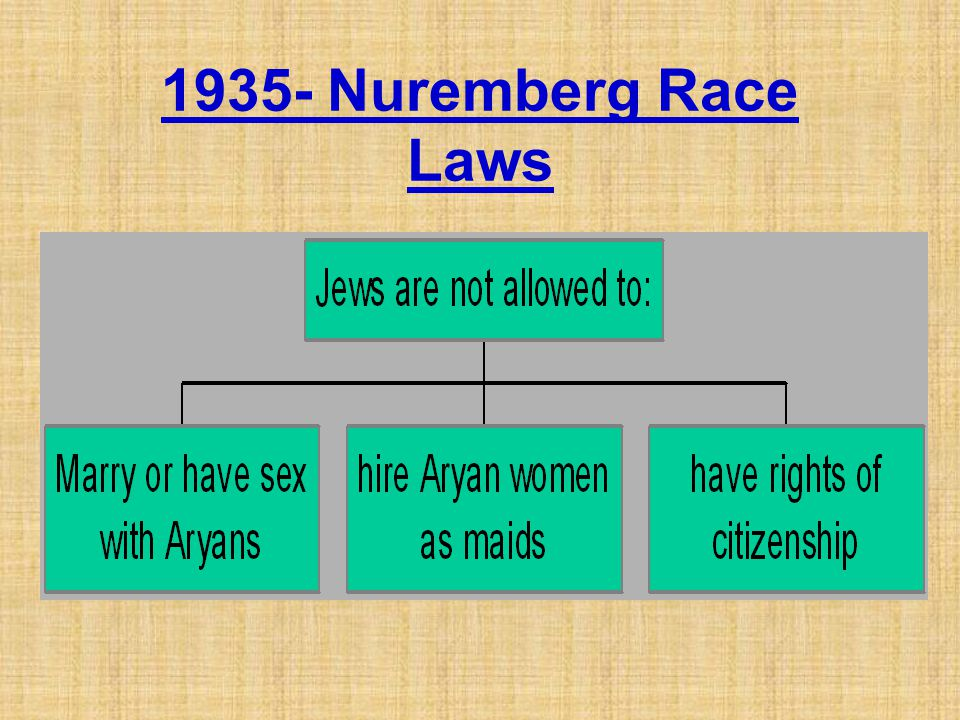 1935- Nuremberg Race Laws