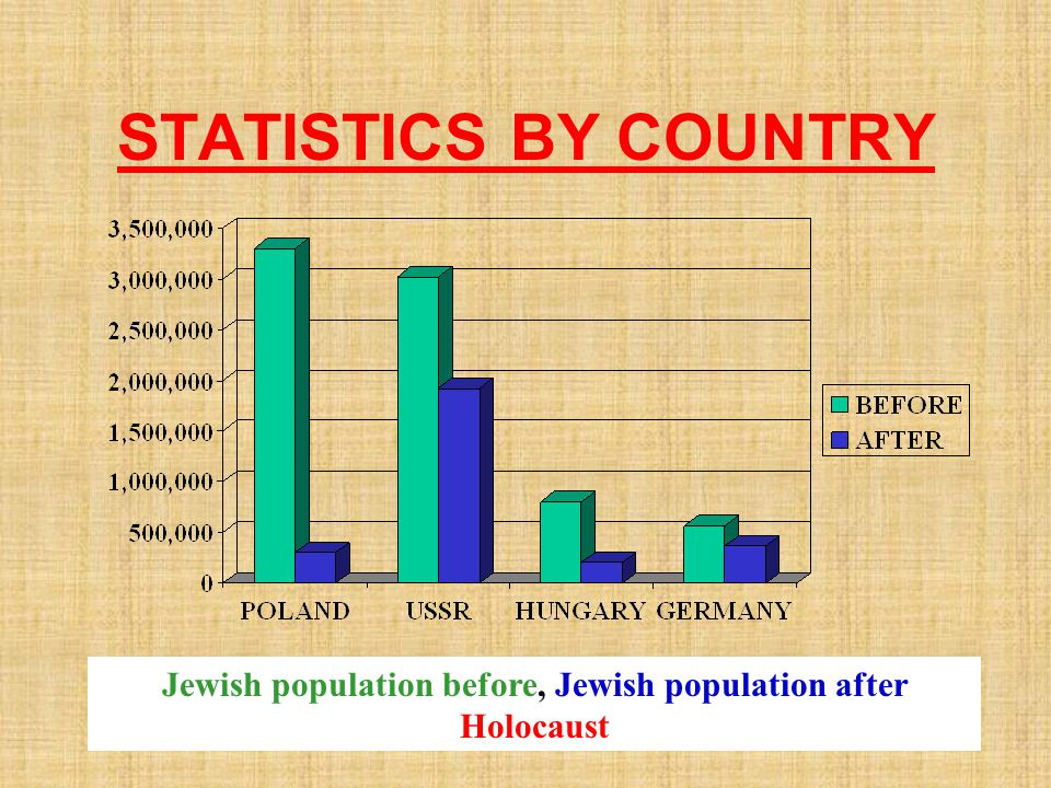 Jewish population before, Jewish population after Holocaust