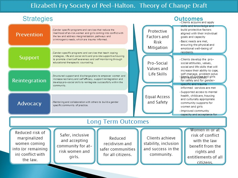 Elizabeth Fry Society of Peel-Halton. Theory of Change Draft