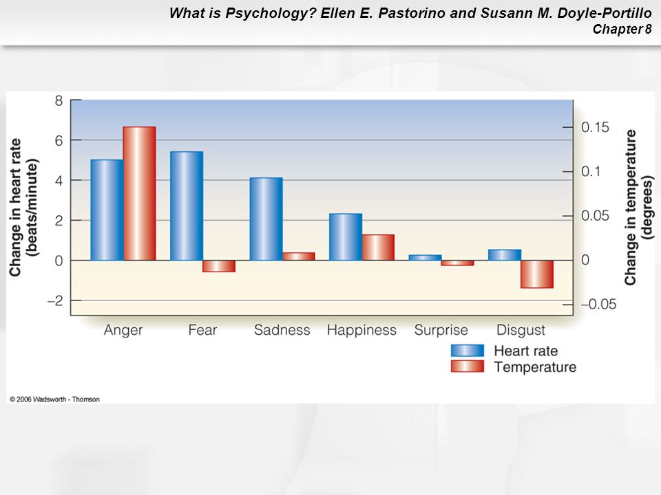 Figure 8. 14 Physiological changes for six different emotions