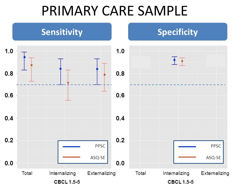 PRIMARY CARE SAMPLE Sensitivity Specificity 1.0 1.0 0.8 0.8 0.6 0.6