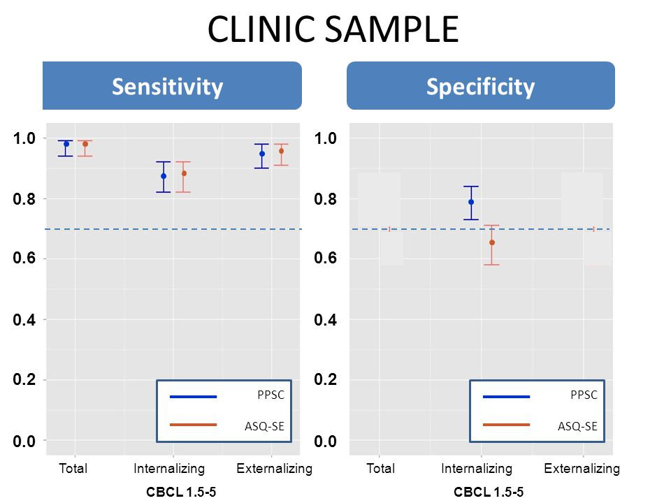 CLINIC SAMPLE Sensitivity Specificity 1.0 1.0 0.8 0.8 0.6 0.6 0.4 0.4