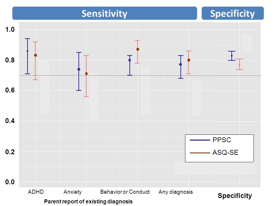Sensitivity Specificity