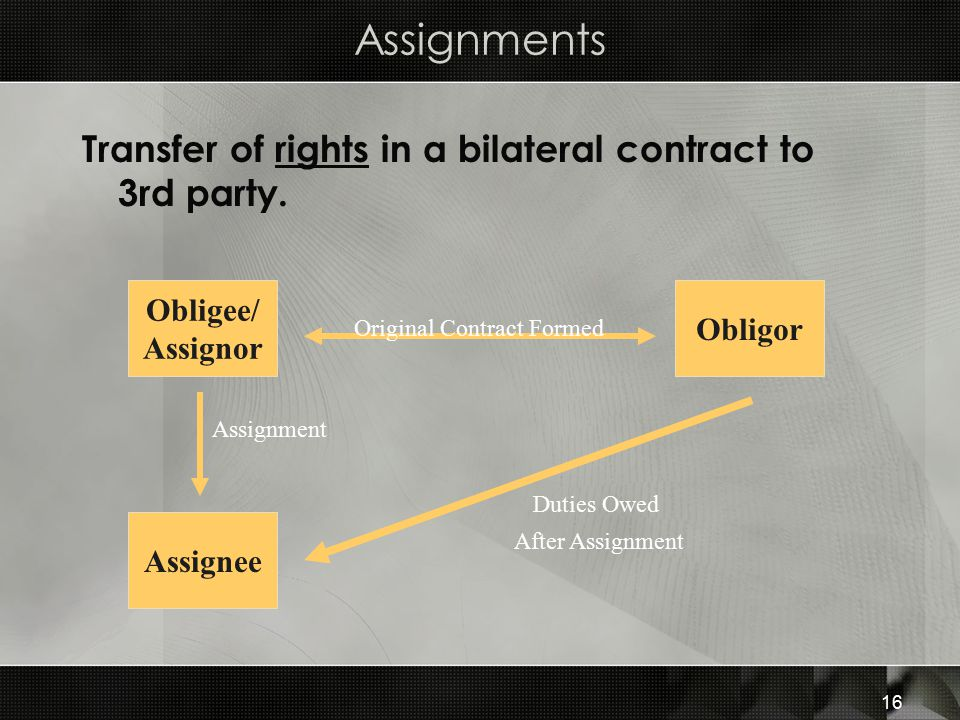 Assignments Transfer of rights in a bilateral contract to 3rd party.