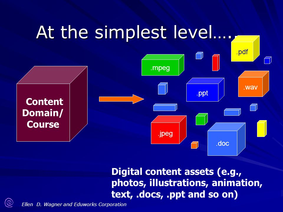 At the simplest level….. Content Domain/ Course