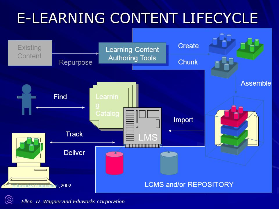 E-LEARNING CONTENT LIFECYCLE