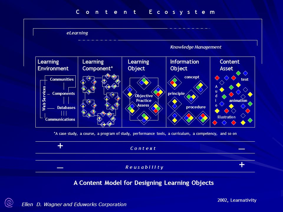 _ + A Content Model for Designing Learning Objects Content Asset