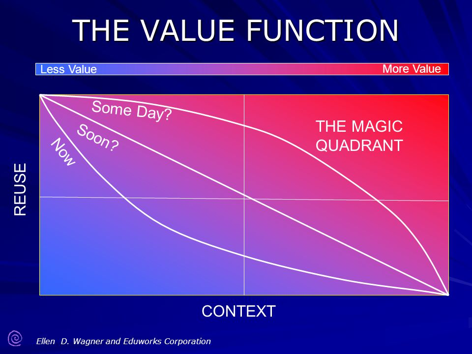 THE VALUE FUNCTION Some Day THE MAGIC Soon QUADRANT Now REUSE