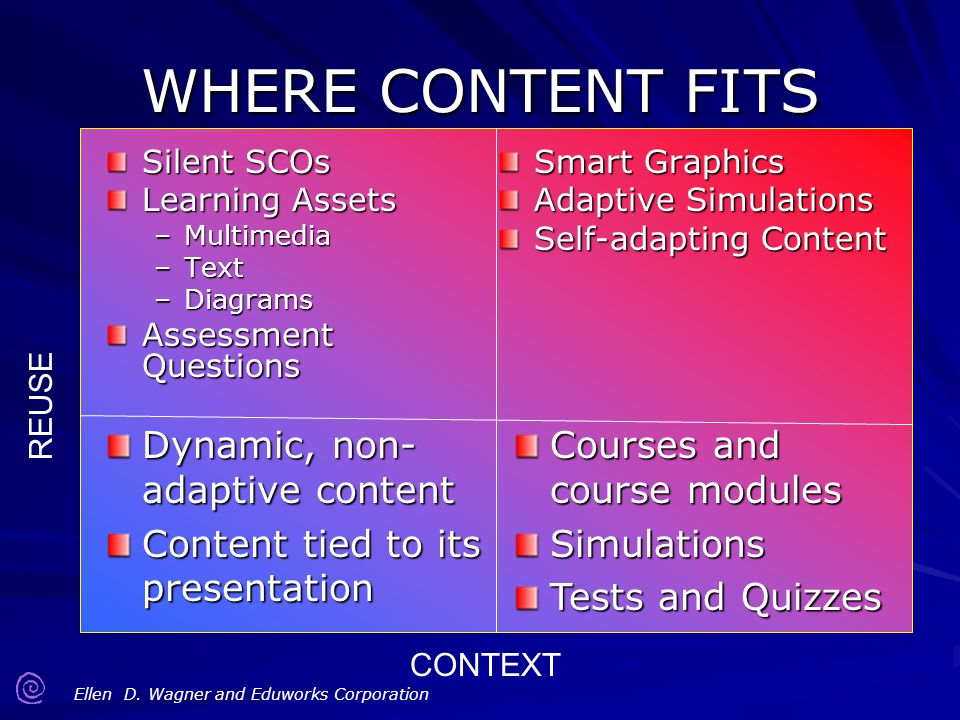 WHERE CONTENT FITS Dynamic, non-adaptive content