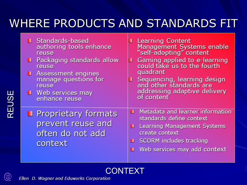 WHERE PRODUCTS AND STANDARDS FIT