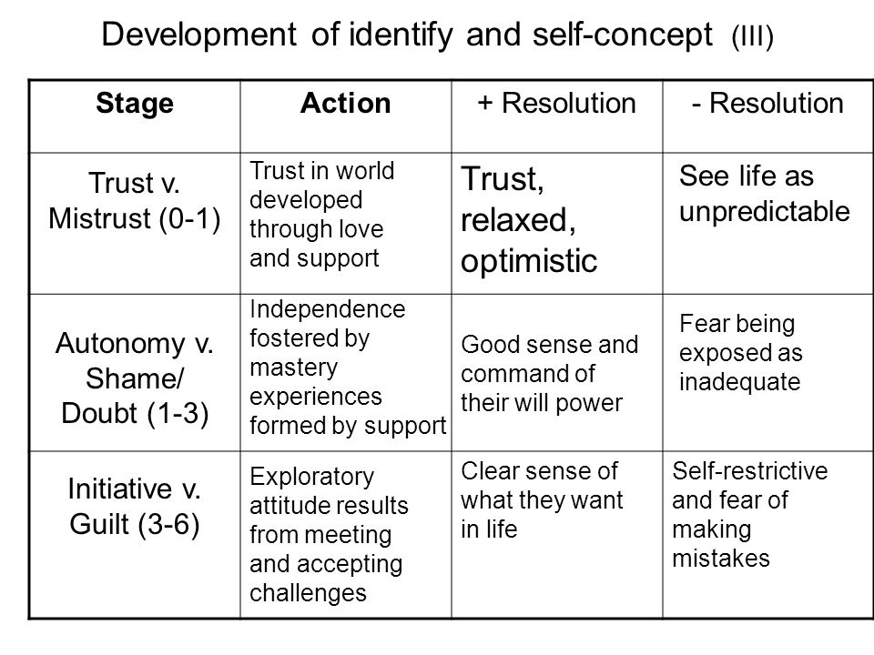 Development of identify and self-concept (III)