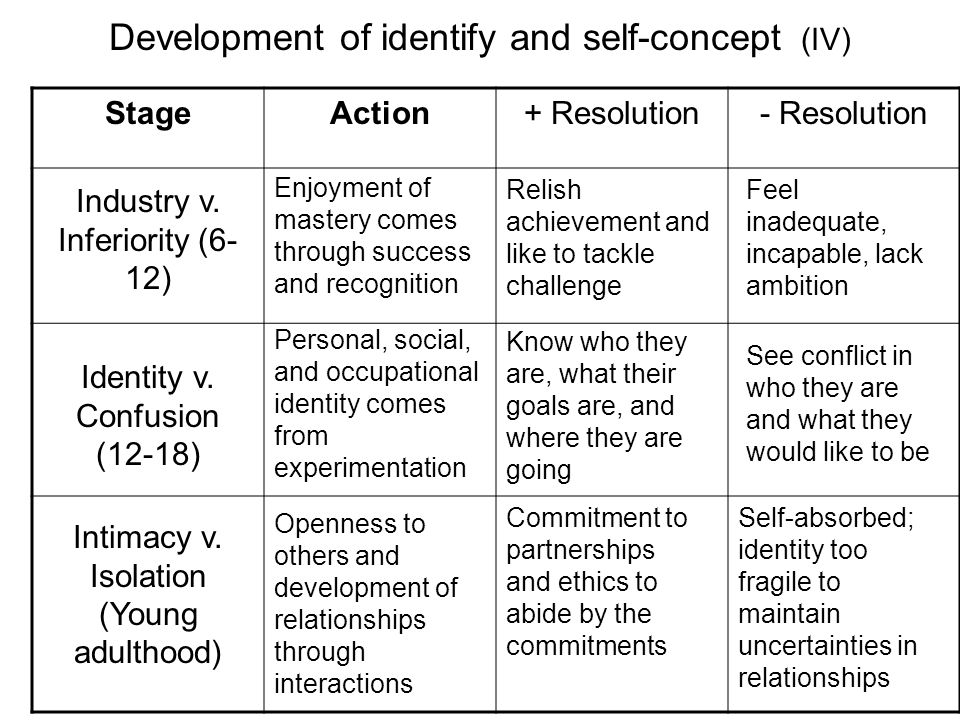 Development of identify and self-concept (IV)
