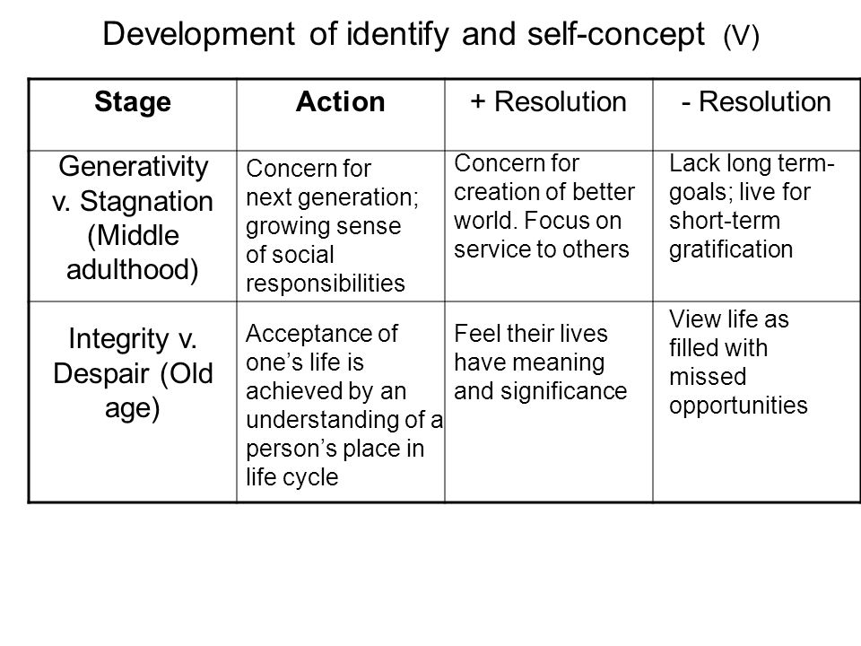 Development of identify and self-concept (V)